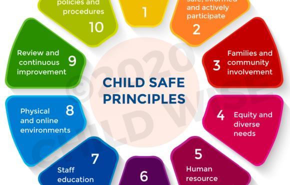Understanding the National Principles for Child Safe Organisations